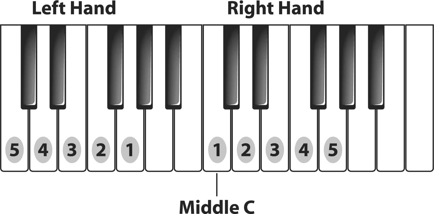 piano fingers position
