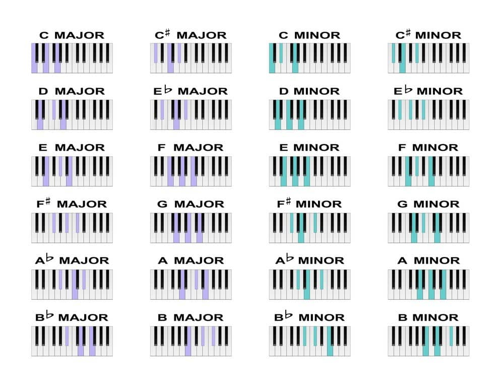 piano triads