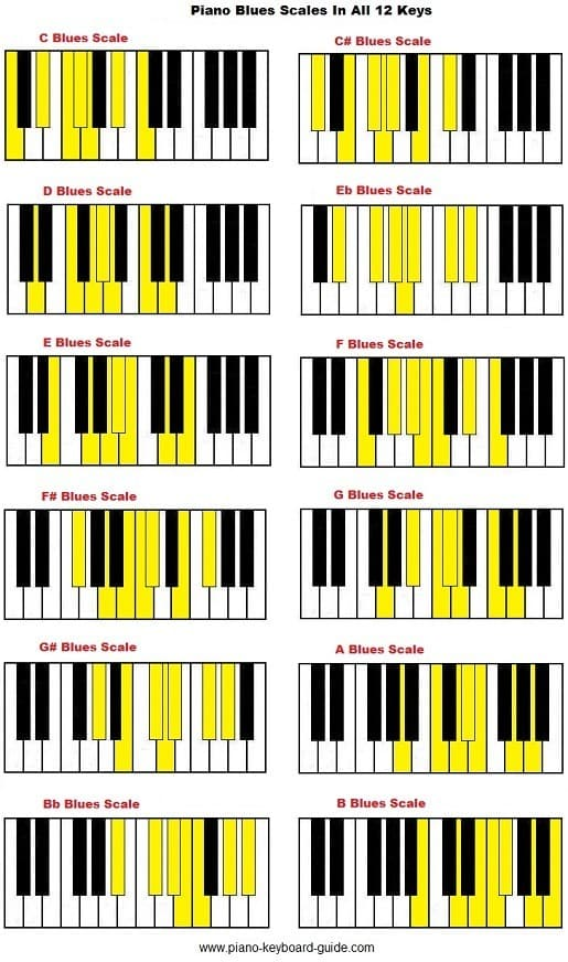 piano-blues-scale