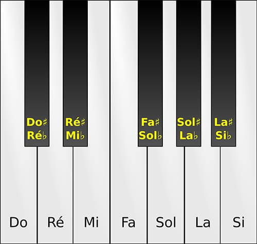 learning piano fast